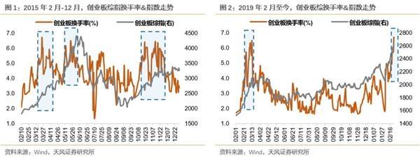 「深圳股票配资群」天风策略:以换手率衡量的创业板情绪 到了什么阶段?