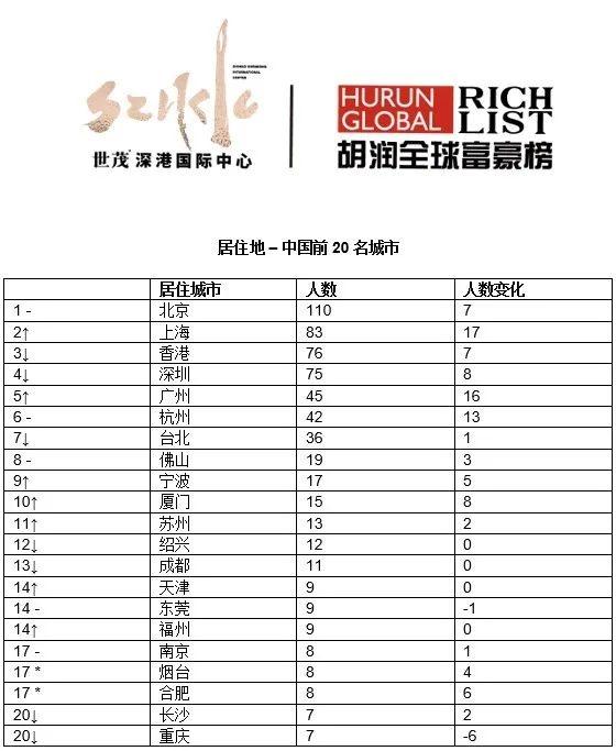 胡润全球富豪榜:贝佐斯连续第三年成为全球首富