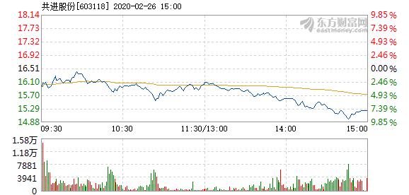 共進股份2月26日快速反彈  換手率0.84%