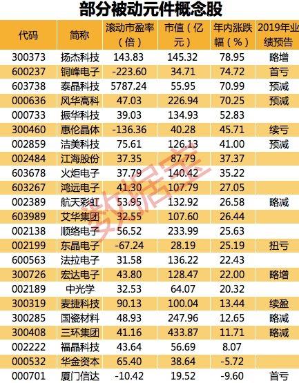 涨价80%!全面分析全球领先的电子元器件价格涨幅超过预期的概念股(含股票)