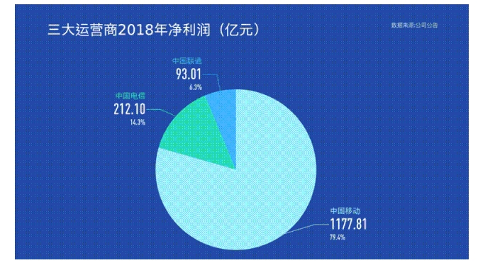 5G基站一年2400亿元电费会给运营商造成907亿元的巨大损失?计算结果来了