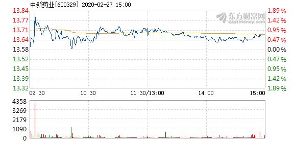 中新藥業2月27日快速上漲 報13.88元