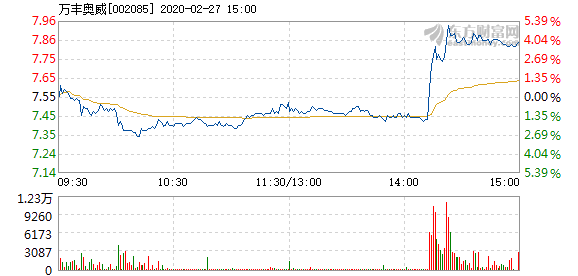 萬豐奧威2月27日快速上漲 成交1.53億元