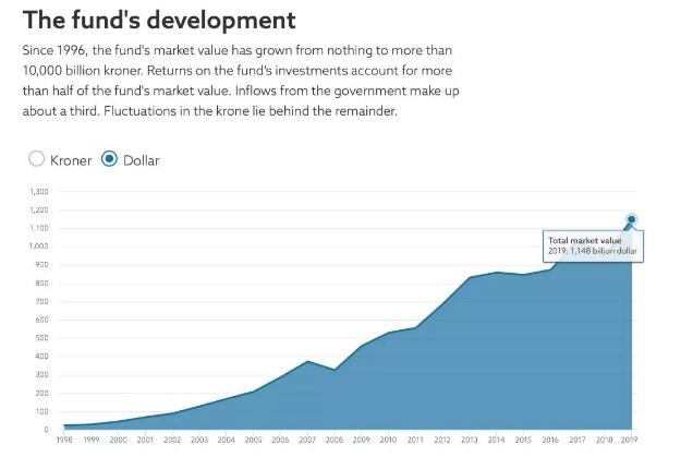 全球最大主权基金去年豪赚逾万亿元!持有这些A股