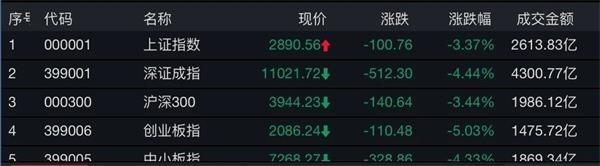 半日市值蒸发2.7万亿沪指跌破2900点 机构:仍有三大积极因素