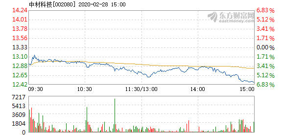 中材科技2月28日盤中跌幅達5%  換手率0.81%