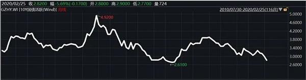 """关键指标加速创十年新低,固定收益市场大牌开始""""空多""""。什么信号?"""