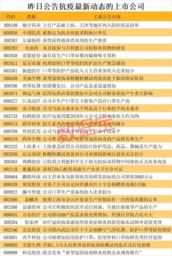 5月26日晚间上市公司利好消息一览(附名单)