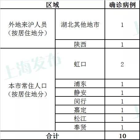 上海新增10例新型冠状病毒感染的肺炎确诊病例 累计确诊243例