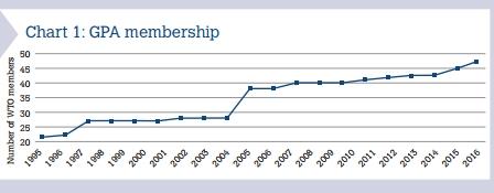GPA成员方数量变化