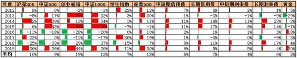 富国基金张紫妍:疫情影响下的多元化投资之路
