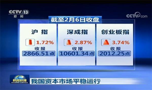 新闻联播两提股市 上次提及见底暴涨 55股创新高