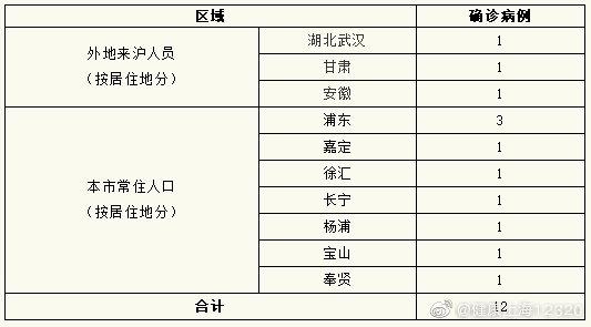 上海新增新冠肺炎确诊病例12例 累计确诊269例