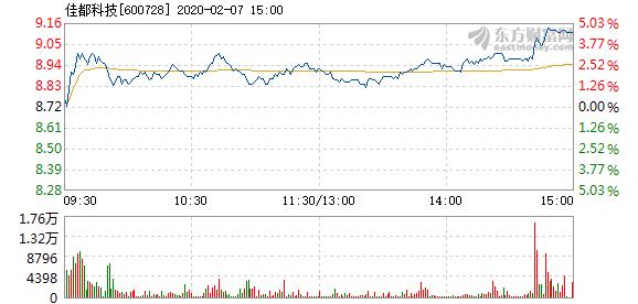 佳都科技2月7日快速上涨  报8.93元