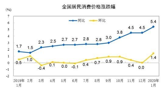 """2月份CPI今日公布较上月有所缩小  同比涨幅或回落至""""4时代"""""""