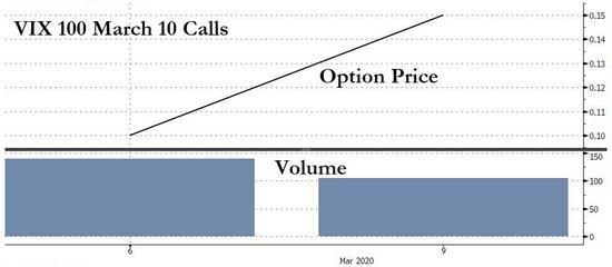 恐慌指数悄然破金融危机以来新高 当前股票市场的不确定性已经赶上全球经济政策的不确定性 预示着什么?