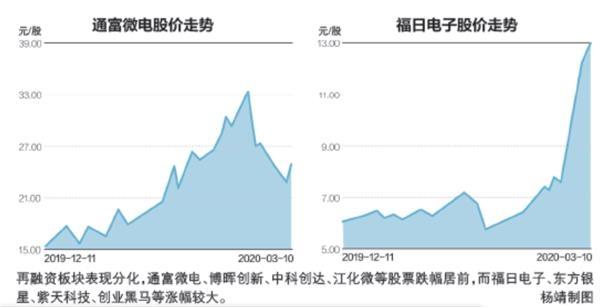 再融资热潮下的资本狂欢节:分部业绩差异,部分股票上涨超过30%