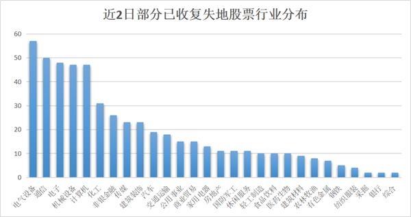 534只股票收复失地 20股遭主力资金抢筹(名单)