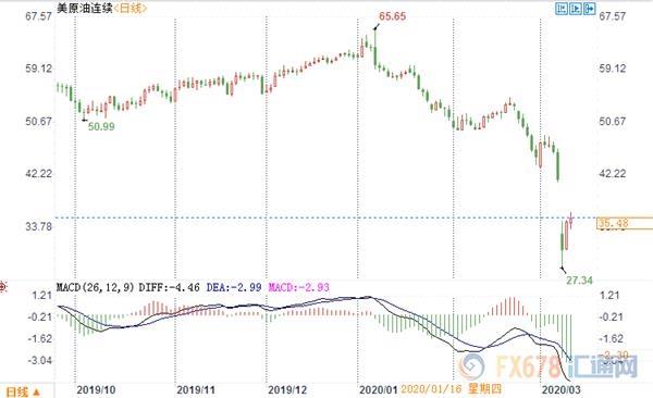 原油交易提醒:油价创6个月最大涨幅!但价格战升级 短期仍看空