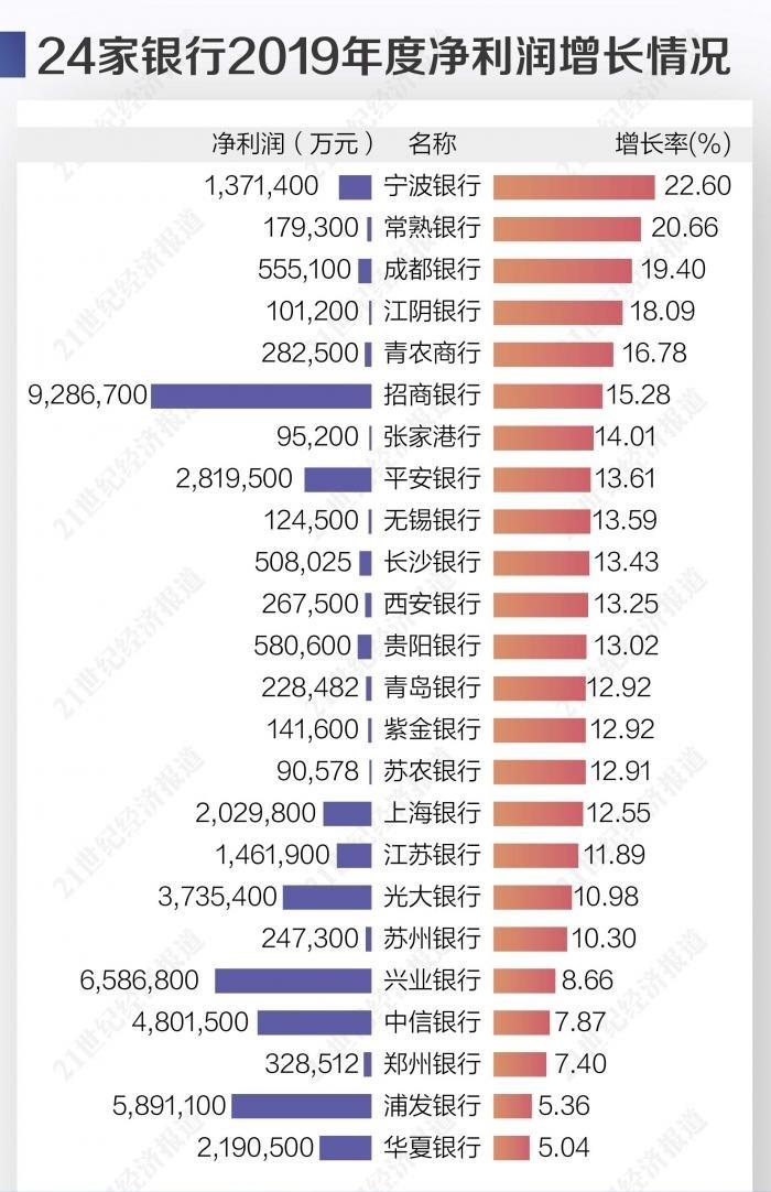 2019年24家银行共盈利4390亿,19家银行净利润增速达到两位数
