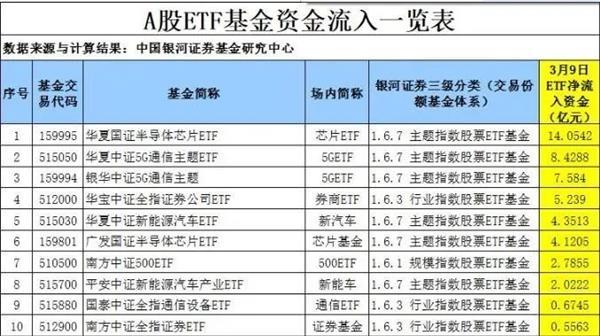 不少偏爱ETF的机构资金也加入了抄底大军,却选择了与散户截然不同的抄底路径 方向却完全不一样