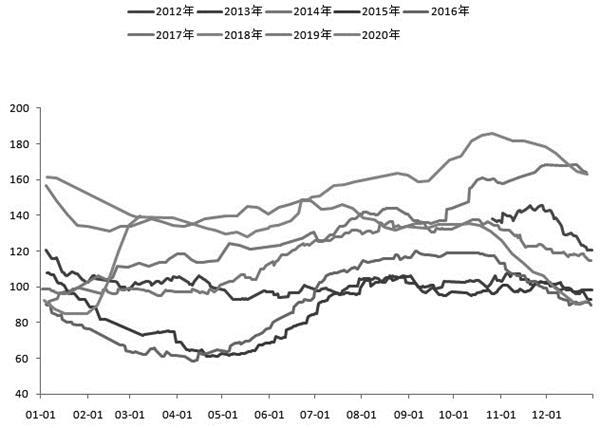 累库进程逐渐放缓 市场风险没有解除 豆油反弹难以持续
