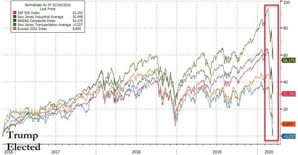美股十年牛市已经结束了么? 两大央行不约而同出手欧美致力出台刺激