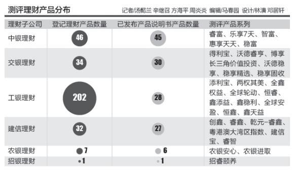137份银行理财产品收费研究:超额业绩报酬高至100% 销售管理费率0-0.5%