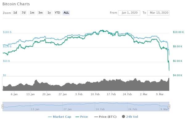 今年以来比特币价格走势。