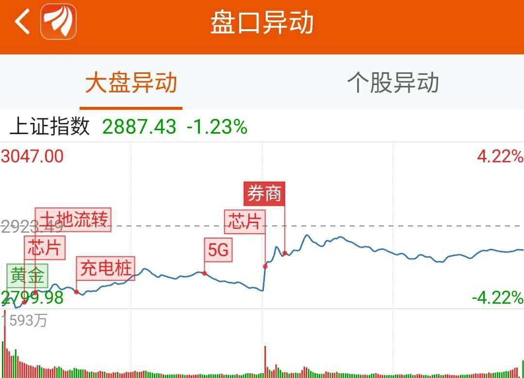 龙虎榜:3.1亿资金抢筹中银证券 机构买入15只股