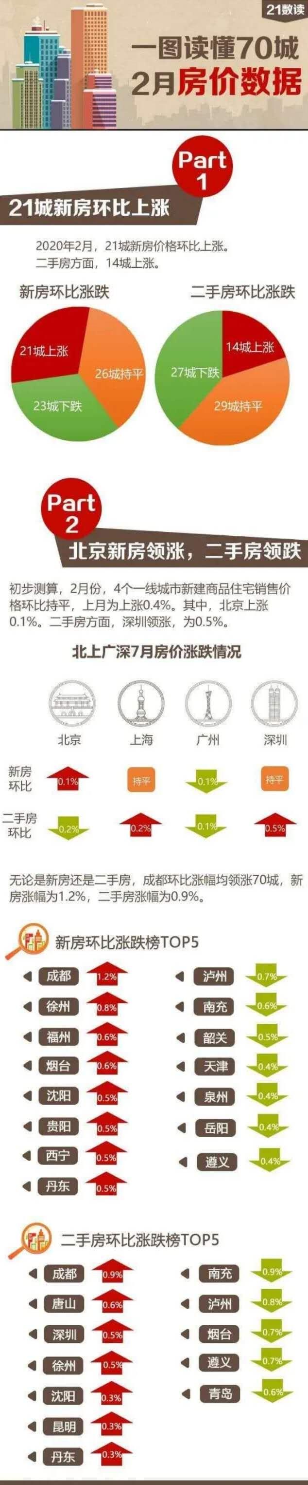 70城市房价发布!23个城市价格下跌,12个城市没有成交。广州新房和二手房均下跌