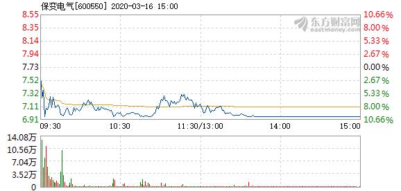 保变电气3月16日盘中跌停 成交2.51亿元