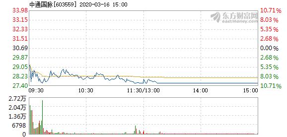 中通国脉3月16日盘中跌停 成交4.50亿元
