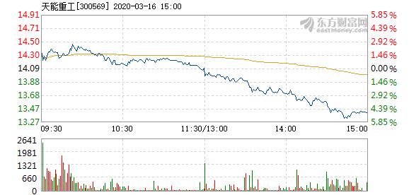 天能重工(300569)3月16日下跌 换手率4.83%