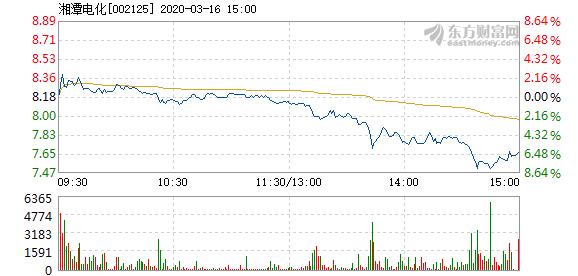 湘潭电化3月16日快速上涨  换手率0.15%