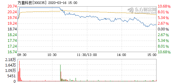方直科技3月16日快速上涨 换手率2.45%
