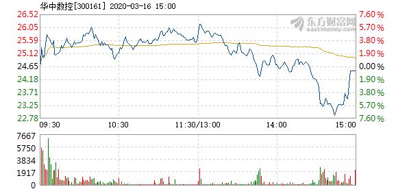 华中数控3月16日快速上涨 换手率1.31%