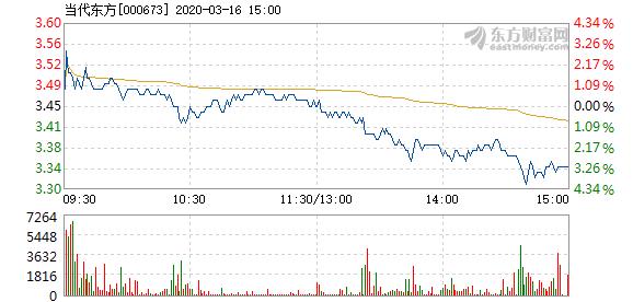 当代东方3月16日快速回调 换手率0.40%
