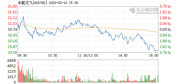 中航沈飞3月16日快速回调 成交1.57亿元