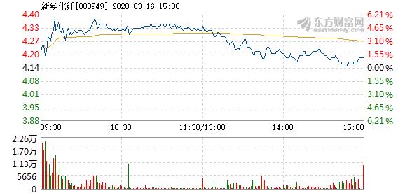 新乡化纤3月16日快速回调 换手率1.57%