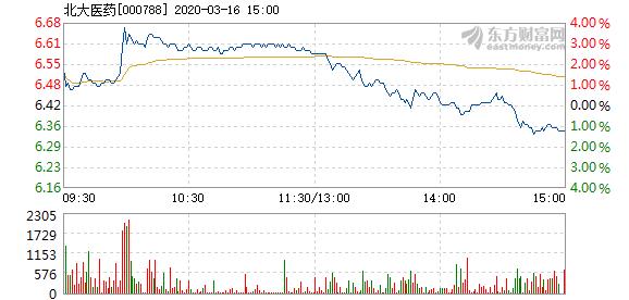 北大医药3月16日快速上涨 换手率0.31%