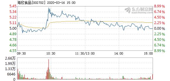 海欣食品3月16日快速反弹 换手率4.98%