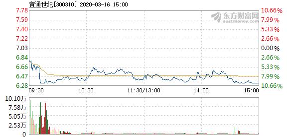 宜通世纪3月16日快速反弹 成交8.07亿元