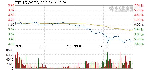 安控科技3月16日加速下跌 成交1.04亿元