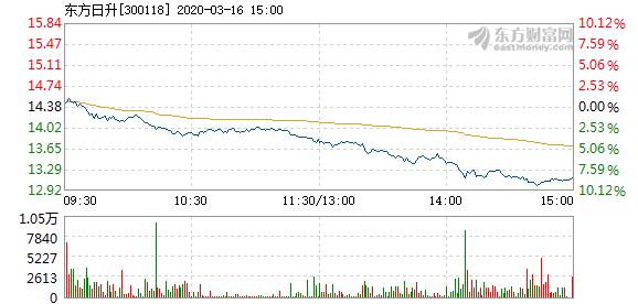 东方日升3月16日加速下跌 成交3.31亿元