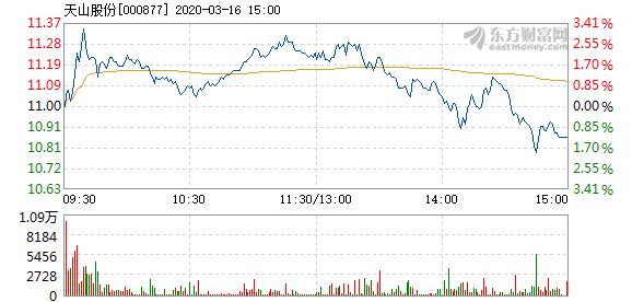 天山股份3月16日加速下跌 成交3.18亿元