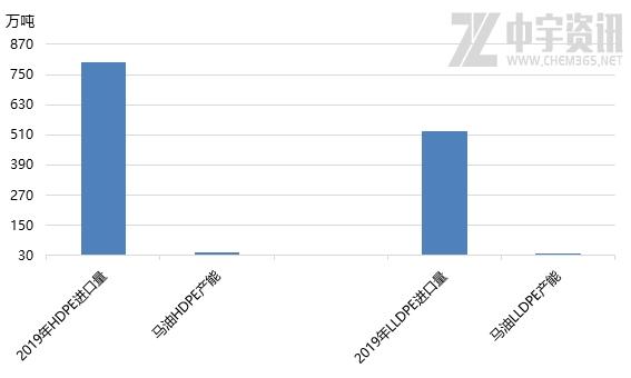 聚乙烯:过去一周全球遭遇暴跌 美联储降息、马油爆炸对PE影响几何