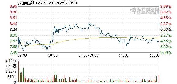大连电瓷3月17日开盘跌幅达5%  报7.54元