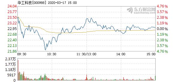 华工科技3月17日快速回调 报23元