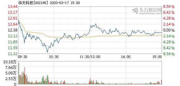 华天科技3月17日快速反弹 报11.95元